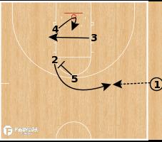 Basketball Play - Purdue Boilermakers - Fake Handoff Drive SLOB
