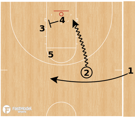 Basketball Play - Purdue Boilermakers - Fake Handoff Drive SLOB