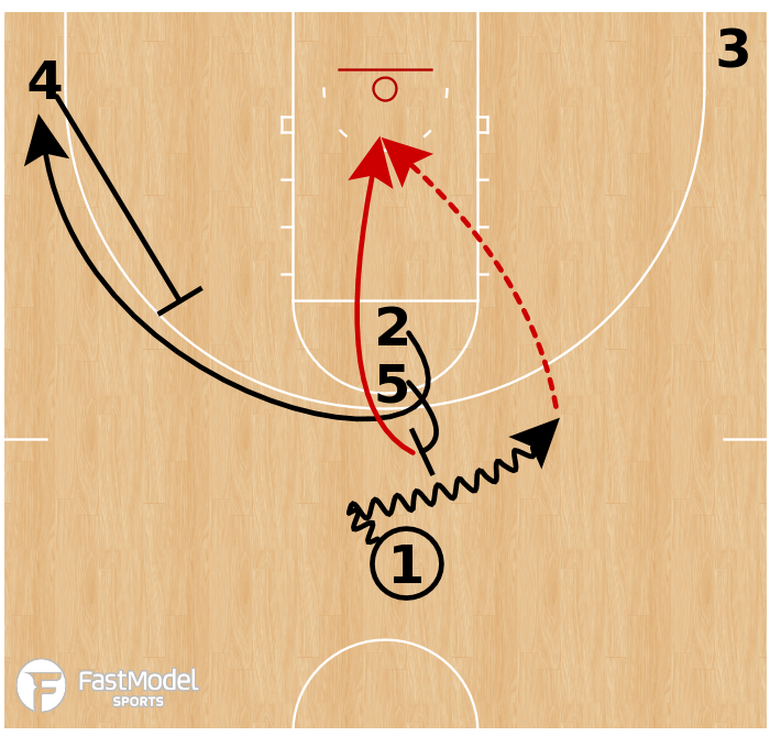 Basketball Play - Texas Tech Red Raiders- Stack Flare Open
