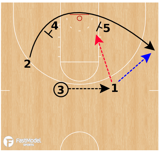 Basketball Play - Purdue Boilermakers - Weave Runner