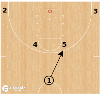 Basketball Play - Duke Blue Devils - Horns Elbow DHO Stagger