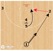 Basketball Play - Duke Blue Devils - Stack Rip
