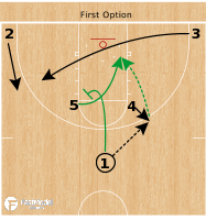 Basketball Play - Michigan State Spartans - Elbow Punch Stagger