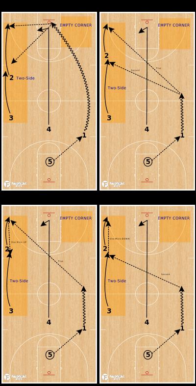 Basketball Play - Auburn Tigers | Two-Side Break