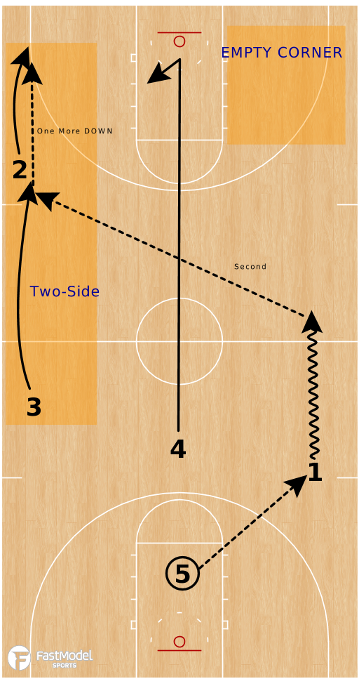 Basketball Play - Auburn Tigers | Two-Side Break