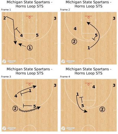 Basketball Play - Michigan State Spartans - Horns Loop STS