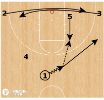 Basketball Play - Oregon State Beavers (W) - Pinch Post Cross Rip Hi-Lo