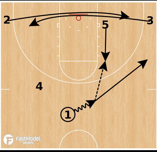 Basketball Play - Oregon State Beavers (W) - Pinch Post Cross Rip Hi-Lo