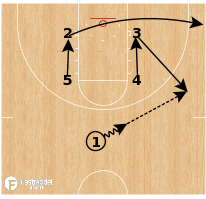 Basketball Play - Louisville Cardinals (W) - Box Double Back Pin Alley-Oop