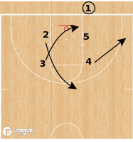 Basketball Play - Virginia Tech Hokies - Box Curl Lob BLOB