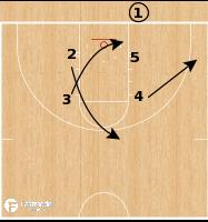 Basketball Play - Virginia Tech Hokies - Box Curl Lob BLOB