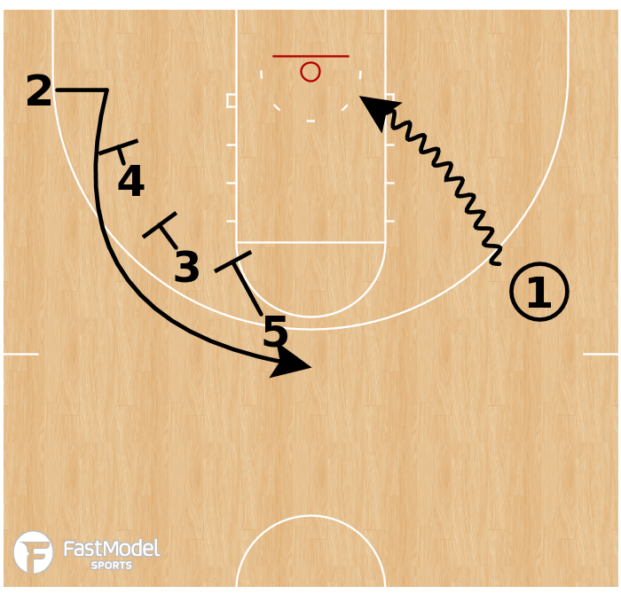 Basketball Play - Houston Cougars - Triple Stagger Clear