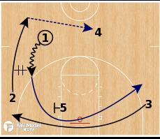 Basketball Play - Auburn Tigers - Cross Swing