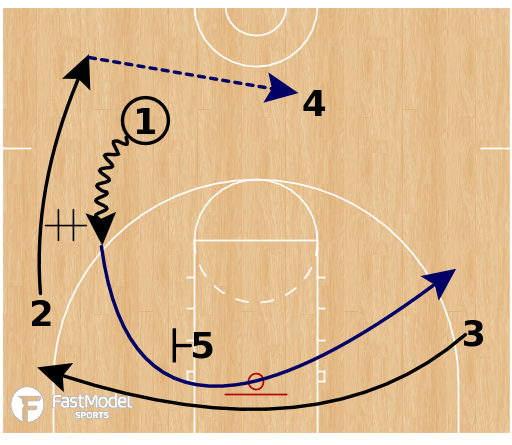 Basketball Play - Auburn Tigers - Cross Swing