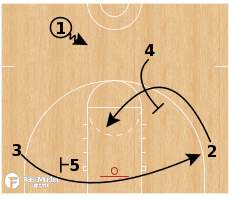 Basketball Play - Auburn Tigers - Pairs Clear