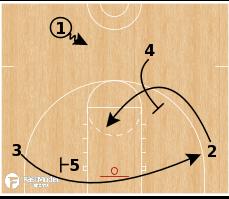 Basketball Play - Auburn Tigers - Pairs Clear