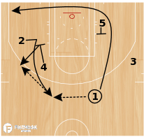 Basketball Play - Play of the Day 07-15-2011: Wheel Go