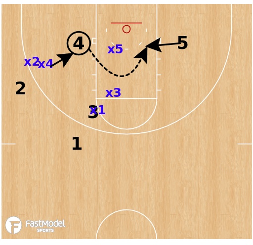 Basketball Play - Texas A&M (W) - Double Low / Triangle & 2 Attack