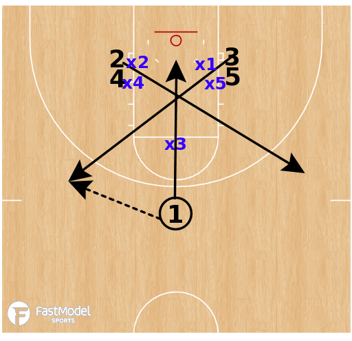 Basketball Play - Texas A&M (W) - Double Stack High-Low / Triangle & 2 Attack