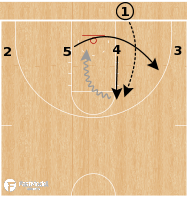 Basketball Play - Gonzaga Bulldogs - 4 Low Clear BLOB