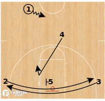Basketball Play - Gonzaga Bulldogs - 14 Ghost