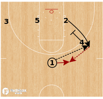 Basketball Play - Mississippi State Bulldogs (W) - Low Chase Punch