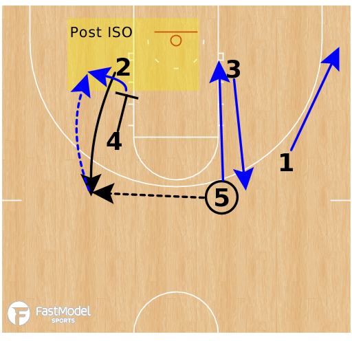 Basketball Play - Kentucky Wildcats - Chase Swing Punch