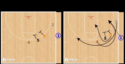 Basketball Play - Auburn Tigers - Stack Curl SLOB
