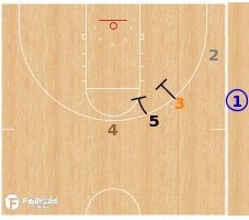 Basketball Play - Auburn Tigers - Stack Curl SLOB