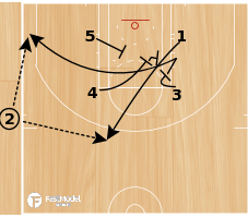 Basketball Play - Need 3 SLOB