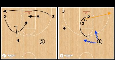 Basketball Play - Auburn Tigers - Down Ram