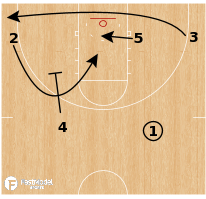 Basketball Play - Auburn Tigers - Down Ram