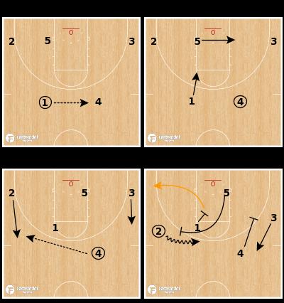 Basketball Play - Auburn Tigers - Ram Side