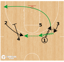 Basketball Play - Michigan State Spartans - DHO Clear Lob