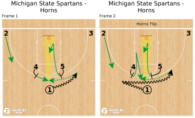 Basketball Play - Michigan State Spartans - Horns