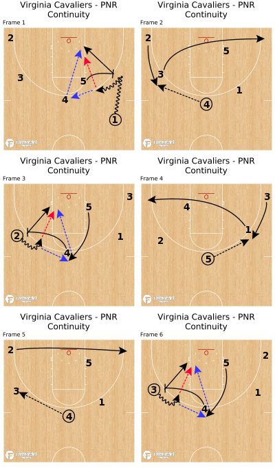 Basketball Play - Virginia Cavaliers - PNR Continuity