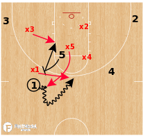Basketball Play - Virginia Cavaliers - Single Tag PNR  Defense