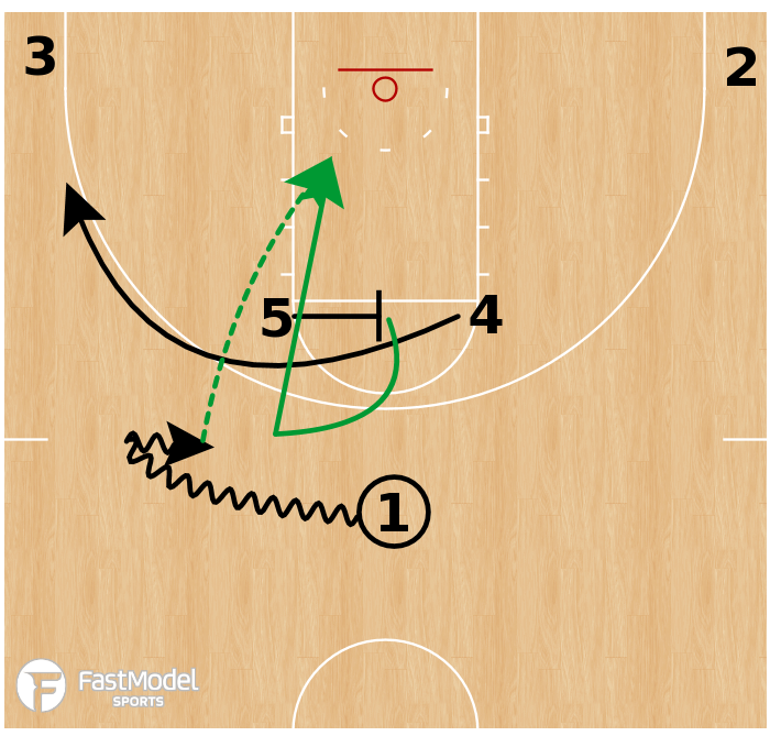 Basketball Play - Michigan State Spartans - Horns Out Slip
