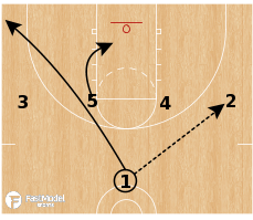 Basketball Play - Syracuse Orange - 4 High PNR