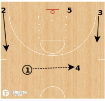 Basketball Play - Auburn Tigers - Gut Ram