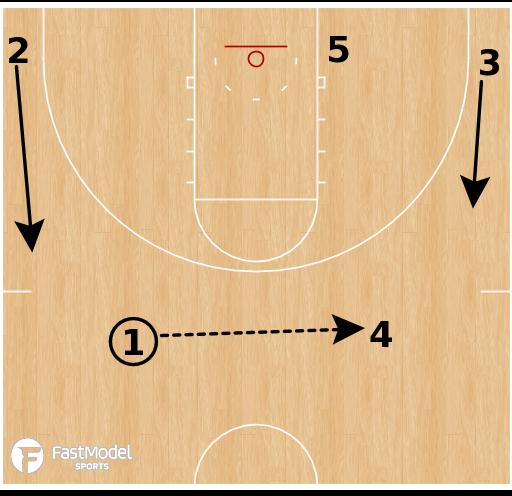 Basketball Play - Auburn Tigers - Gut Ram