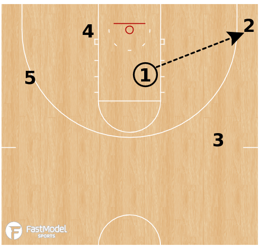 Basketball Play - Auburn Tigers - DHO Shuffle Swing
