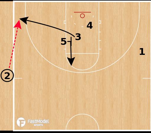 Basketball Play - Virginia Cavaliers - EOG STS SLOB