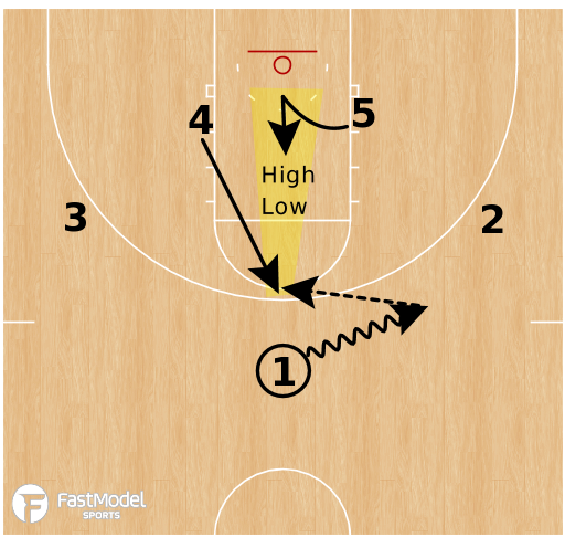 Basketball Play - Baylor Bears (W) - Hi/Lo Stagger