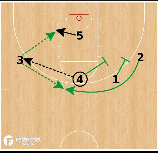 Basketball Play - Baylor Bears (W) - Hi/Lo Stagger