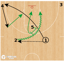 Basketball Play - Notre Dame Fighting Irish (W) - Shuffle Fist
