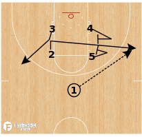 Basketball Play - Virginia Cavaliers - Elevator Decoy