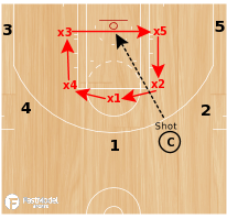 Basketball Play - Drill of the Day 07-18-2011: Circle the Wagons