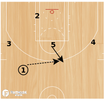 Basketball Play - DAVID BLATT'S SUMMER LEAGUE PLAYBOOK