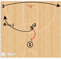 Basketball Play - Texas Tech Red Raiders - 25 Rub